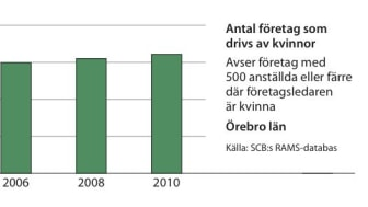 Kvinnors företagande ökar i Örebro län