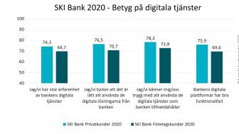 SKI Bank 2020 Betyg på digitala tjanster