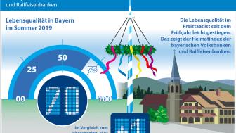 Heimatindex der bayerischen Volksbanken und Raiffeisenbanken: Das Wohlfühlbarometer ist um einen Zähler gestiegen.