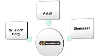 Norditek AB expanderar och blir exklusiv återförsäljare i Sverige för Terex® Environmental Equipment.