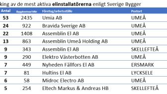 Västerbottens län som exempel på länsvis ranking över de mest aktiva elinstallatörerna på projektmarknaden