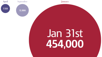 Self Assessment Infographic - daily average online figures 2011-12