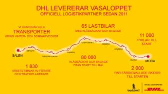 DHL förnyar avtalet som officiell logistikpartner för Vasaloppet med fokus på fossilfria transporter