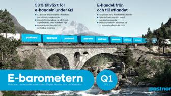 53 % tillväxt för e-handeln i Sverige under första kvartalet
