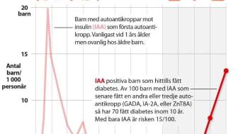 Autoantikroppar mot insulin (IAA) och autoimmun (typ 1) diabetes