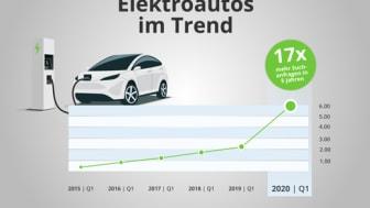 Elektroautos finden immer mehr Gefallen!