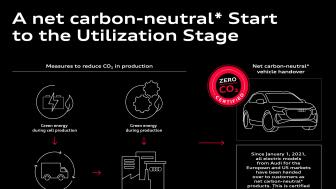 Audi på vejen mod klimaneutral mobilitet