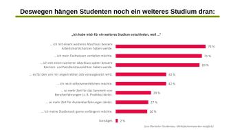 Campus-Fakt der Woche: Master-Studium. Studenten versprechen sich bessere Arbeitsmarktchancen, können sich den Master aber oft nicht leisten