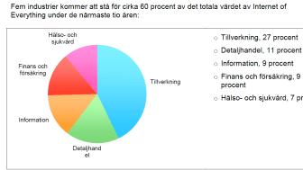 Svenska företag långt framme inom Internet of Everything