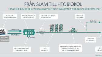 Från slam till HTC biokol.jpg