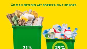 På frågan om man som konsument är skyldig att sortera sina sopor svarade 71 procent NEJ och 29 procent JA. Rätt svar är JA. Antal tillfrågade: 1 018 personer.