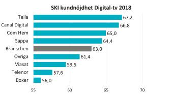 SKI kundnöjdhet digital-tv 2018