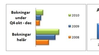 Art Clinic presenterar trender & tillväxt inom Plastikkirurgin 2010