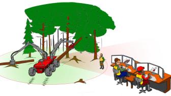 Autonoma skogsmaskiner kan sparar mycket pengar åt skogsnäringen, och investerar är lätta att räkna hem, säger KTH-forskaren Björn Möller.