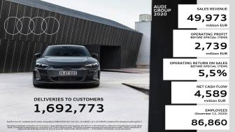 Audi AG præsenterer robust resultat for 2020