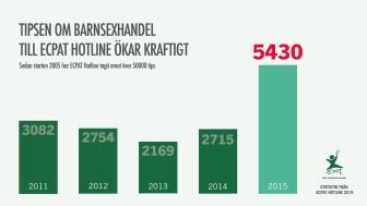 Ny rapport från ECPAT Sverige: anmälningar om sexuell exploatering av barn på nätet har fördubblats