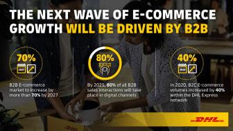DHL Express avdekker den neste bølge av vekst i e-handel
