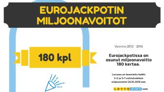 Tilasto: Tässä Eurojackpotin onnekkaimmat numerot