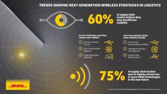 Neste generasjon trådløs teknologi: Ny trendrapport utforsker fremtidens IoT innen logistikk