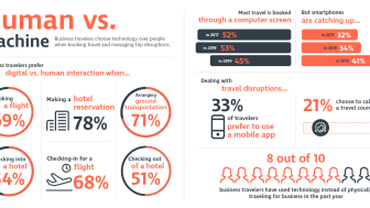 In Human vs. Machine, CWT Study Finds Two-Thirds of Travelers Prefer Machines When Booking Air Travel