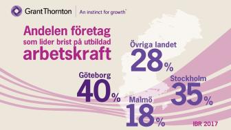 Fyra av tio företag i Göteborg hindras av brist på utbildad arbetskraft