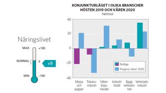 Konjunkturläget i Västernorrland 2019 och våren 2020