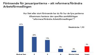 Lågt förtroende för januaripartiernas arbetsmarknadspolitik och förmåga att reformera Arbetsförmedlingen