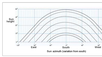 Reviderad standard på gång för provning och dokumentation av solcellsanläggningar.