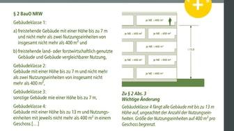Landesbauordnung NRW in Bild (2D/tif)