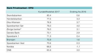 Kundetilfredshet privatmarked 2017