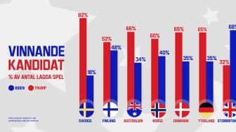 Svenska spelare går emot övriga länder – tror på seger för Trump i presidentvalet