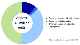 Printer unit sales in emerging markets