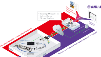 Concept diagram of joint development for remote management system packages