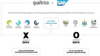 Qualtrics and SAP