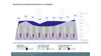 GEHWOL Fußpflegetrends 2020-2021 - Diagramm 03