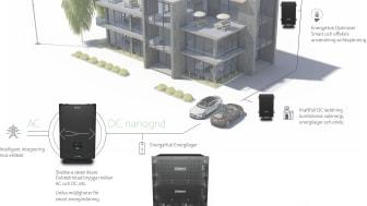 EnergyHub är navet i fastighetens elnät och kan kompletteras med solpaneler, vindkraft, energilager, elbilsladdning