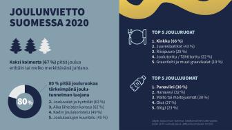 Joulun kyselytutkimus paljasti: Tässä ovat joulupöydän ylivoimaiset ykköset Suomessa – nuorten keskuudessa näkyvissä selkeä muutos