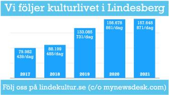 Antal sidvisningar på lindekultur.se under första halvåret respektive år. Källa: Statistik från Mynewsdesk.