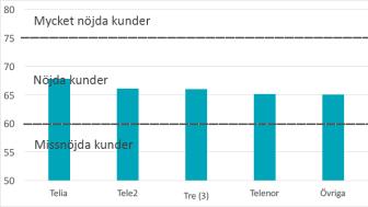 Mobiloperatörer företagskunder SKI 2017