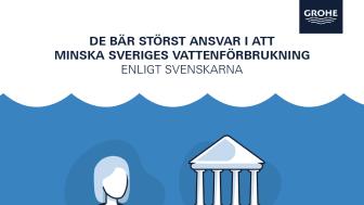 Svenskarna anser att det är individen som kan bidra mest till att minska landets vattenförbrukning.
