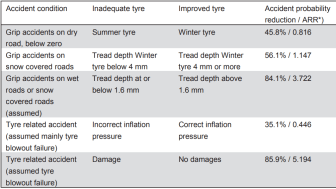"""Resume af Europa-Kommissionens rapport """"Study on some safety-related aspects of tyre use"""""""