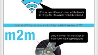 Infografik mobilt 2011 samtid och framtid