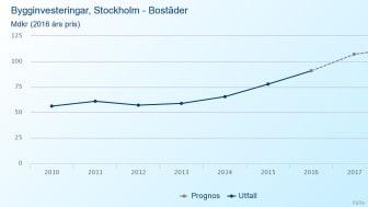   Fortsatt stark byggkonjunktur i Stockholm