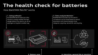 Elbilsbatterier får et second life eller genanvendes