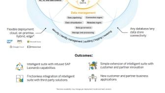SAP Digital Platform
