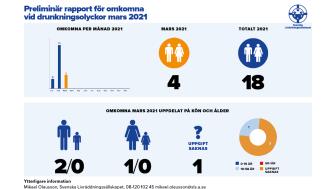 Preliminär sammanställning av omkomna vid drunkningsolyckor under mars 2021