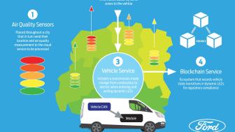Geofencing blockchain PHEV studie 2020 Transit Custom ladbar hybrid