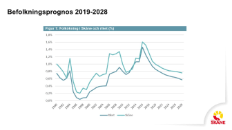 Befolkningsprognos Skåne 2019-2028