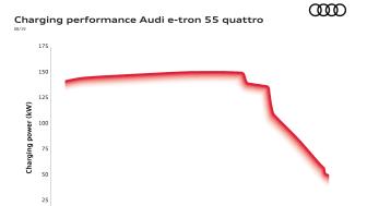 Audi e-tron 55 ladekurve