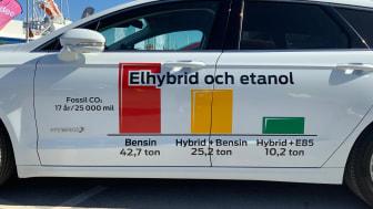 Ett exempel på hur klimatpåverkan under en bils livstid kan skilja flera ton. Ditt bilval är avgörande.